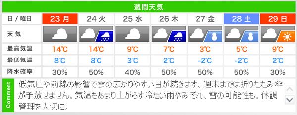 白馬五竜今週の天気
